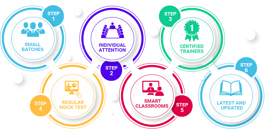steps to step guide for IELTS program